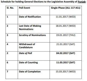 punjab-election-indian-bureaucracy