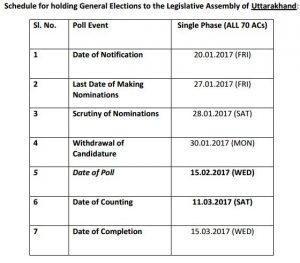 uttarakhand-elecions-indian-bureaucracy