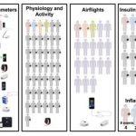 Wearable biosensors -IndianBureaucracy