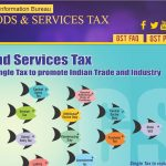 Special Webpage on Goods and Services Tax (GST) on PIB