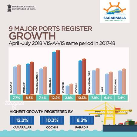 Major Ports Register Positive Growth