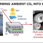 Transforming carbon dioxide