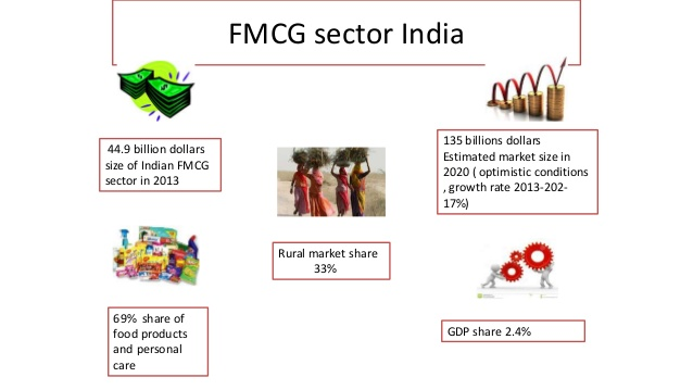 Indian FMCG sector