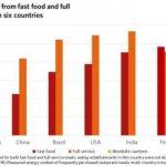 Large restaurant portions a global problem
