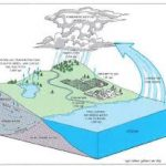 Management of Ground Water under way state wise