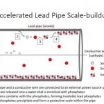 Making lead pipes safe