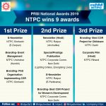 Nine awards for NTPC at PRSI 2019